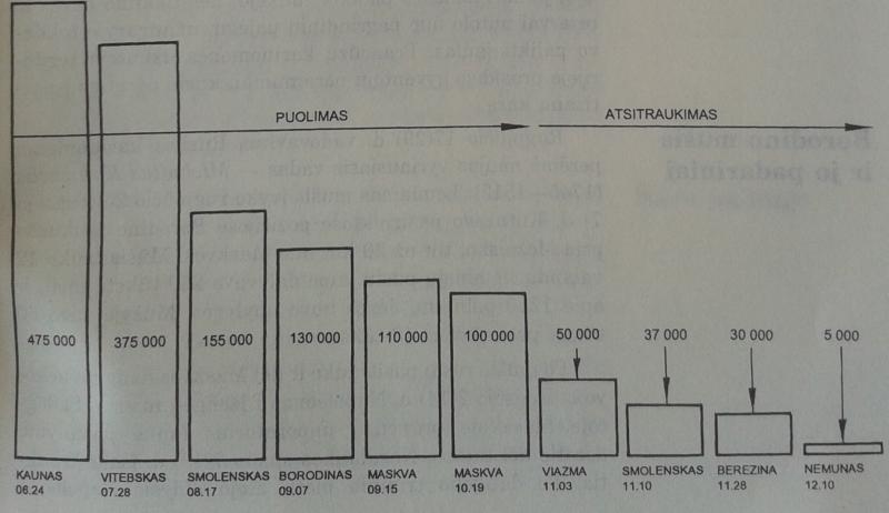 Napoleono I žygis į Rusiją 1812 m. Karių skaičiaus mažėjimas.