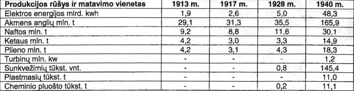 Gavyba ir gamyba Rusijoje ir SSRS 1913-1940 m.