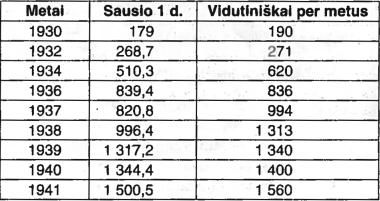 Kalinių skaičiaus NKVD priverstinio darbo stovyklose (lageriuose) kitimas 1930-1941 m. (tūkst.)