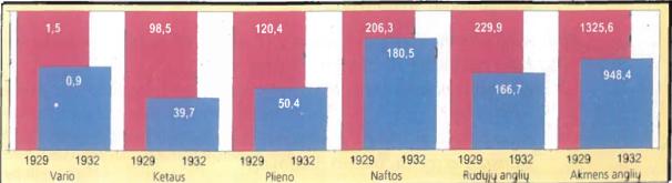Pasaulio gamybos nuosmukis 1929-1932 m. (mln. tonų)