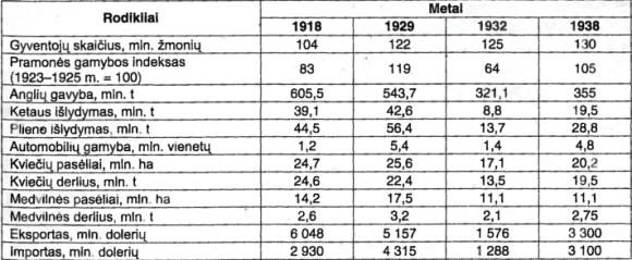 Svarbiausi JAV ekonominės raidos rodikliai 1918-1938 m.