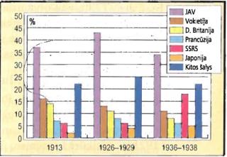 Valstybių dalies pasaulio pramonės gamyboje kaita 1913-1938 m.