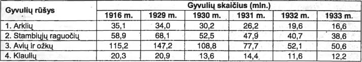 XVII partijos suvažiavimo duomenys apie gyvulių skaičių SSRS