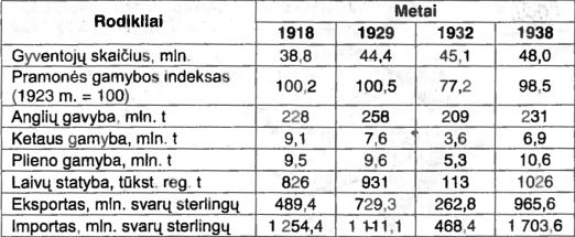 Didžiosios Britanijos ūkio raida 1918-1938 m.