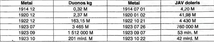 Kainos Vokietijoje pokario krizės ir infliacijos sąlygomis (M - markė)