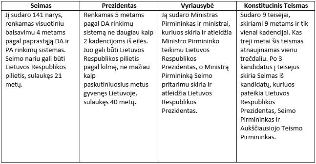 Lietuvos Respublikos aukščiausiosios valdžios institucijos