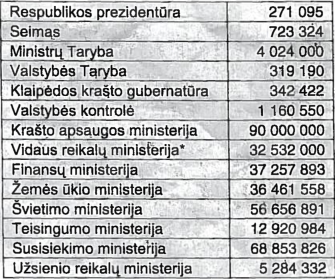 Lietuvos Respublikos 1938 m. valstybės biudžetas. Pajamų iš viso 346 808 tūkst. litų. Išlaidų iš viso 346 808 tūkst. litų. Išlaidos pagal atskiras įstaigas ir ministerijas * Vidaus reikalų ministerijai priklausė ir valstybinė sveikatos apsaugos sistemos dalis, kurią ji finansavo.