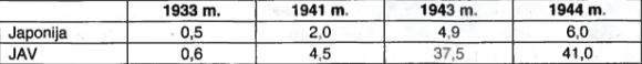 JAV ir Japonijos karinės išlaidos mlrd. dol. 1944 m. kainomis