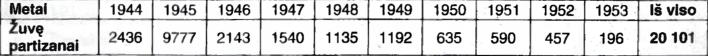 Žinios apie 1944-1953 m. žuvusius partizanus (MVD-MGB duomenimis)