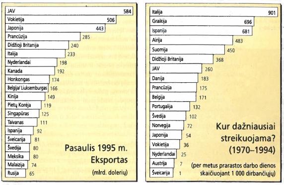 Eksportas ir streikai