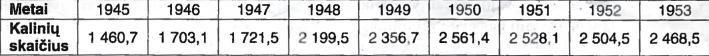 GULAG'o stovyklų ir kolonijų kalinių skaičiaus (tūkst.) kaita 1945-1953 m.