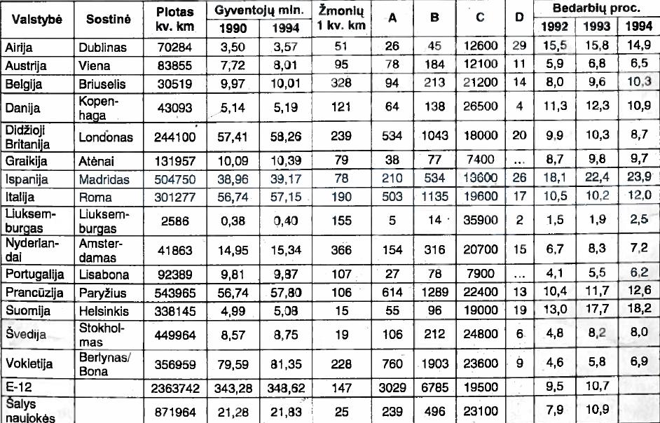 Europos Sąjungos statistika 1992-1994 m.