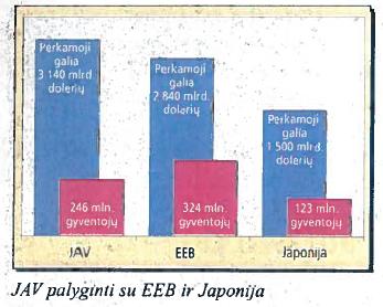 JAV palyginti su EEB ir Japonija