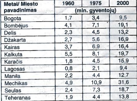 Didžiausių miestų gyventojų skaičiaus augimas