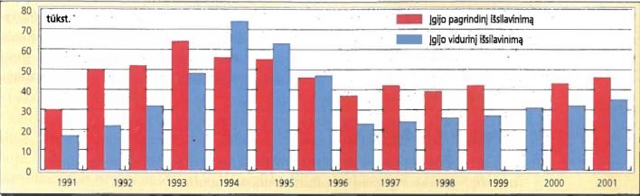 Moksleivių, įgijusių pagrindinį ir vidurinį išsilavinimą, skaičiaus kitimas