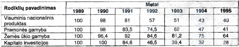 Rusijos ekonomikos svarbiausių rodiklių kaita 1989-1995 m.