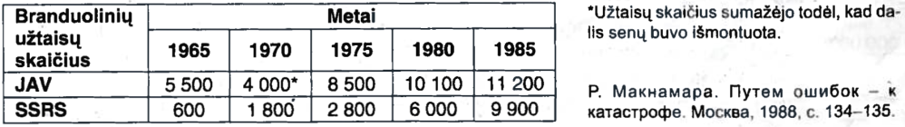 SSRS Ir JAV branduolinių užtaisų kiekio kaita 1965-1985 m.