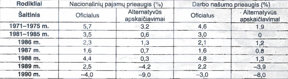 SSRS ekonomikos raida - oficialūs duomenys ir alternatyvūs apskaičiavimai