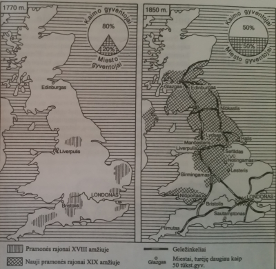 Anglija pramonės perversmo pradžioje ir pabaigoje