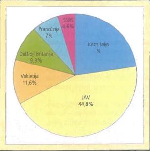 frankelio regioniniai prekybos blokai pasaulio ekonomikos sistemoje)