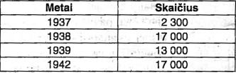 Buchenvaldo koncentracijos stovyklos belaisvių skaičius