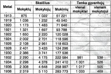 Lietuvos švietimo sistemos raida