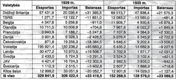 Lietuvos užsienio prekybos balansas 1929 ir 1935 m.