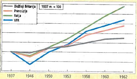 Didesniųjų Vakarų Europos valstybių pramonės gamyba pokario metais