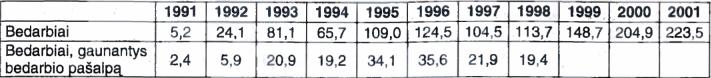 Bedarbių Lietuvoje skaičius tūkstančiais 1991-2001 m.