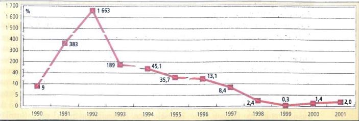 Lietuvos infliacijos lygis 1990-2001 m.