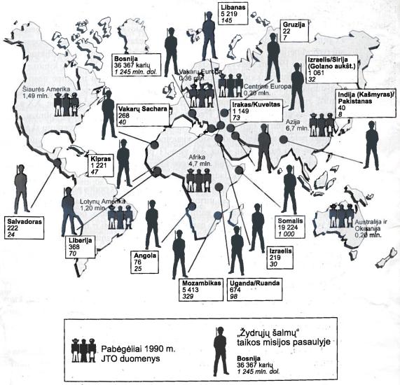 Pabėgėliai. Žydųjųjų šalmų taikos misijos pasaulyje