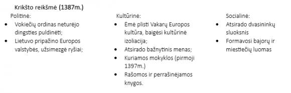 Lietuvos krikšto reikšmė